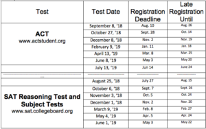 SAT/ACT Info - Bishop Chatard College Counseling